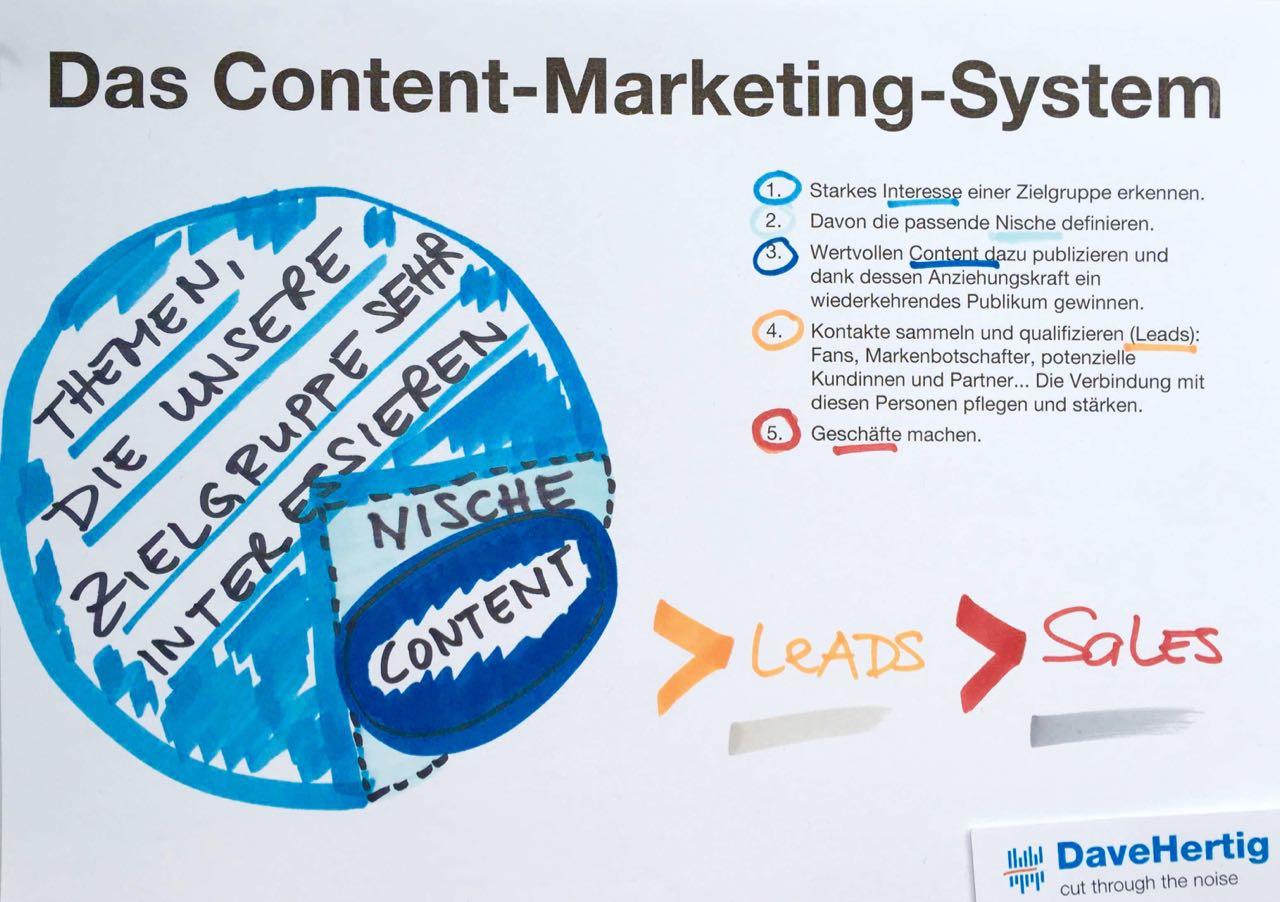 Das Content-Marketing-System
